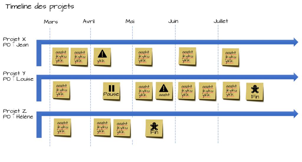 Exemple de timeline projets pour organiser une DSI