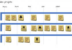 Timeline multi projets
